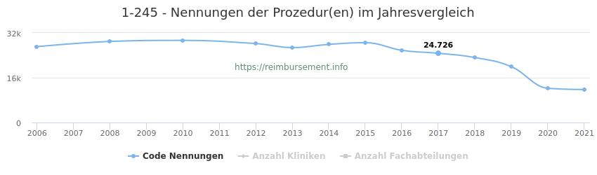 1-245 Nennungen der Prozeduren und Anzahl der einsetzenden Kliniken, Fachabteilungen pro Jahr