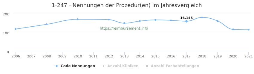 1-247 Nennungen der Prozeduren und Anzahl der einsetzenden Kliniken, Fachabteilungen pro Jahr