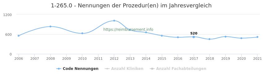1-265.0 Nennungen der Prozeduren und Anzahl der einsetzenden Kliniken, Fachabteilungen pro Jahr