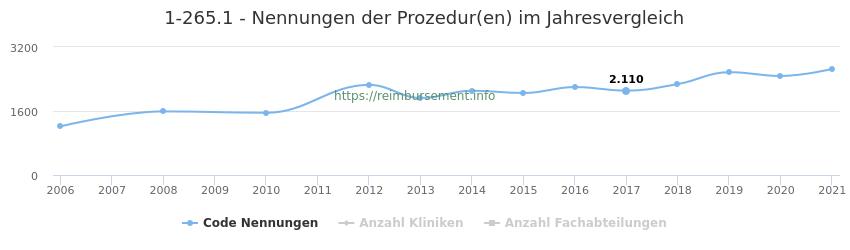 1-265.1 Nennungen der Prozeduren und Anzahl der einsetzenden Kliniken, Fachabteilungen pro Jahr