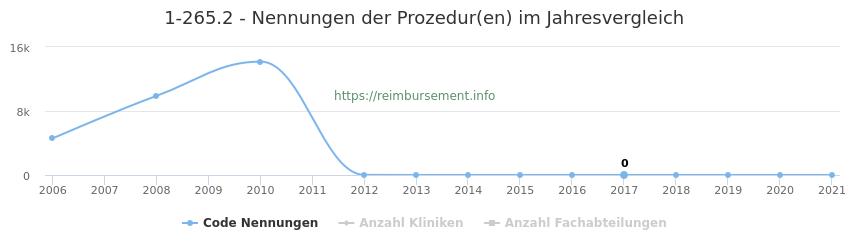 1-265.2 Nennungen der Prozeduren und Anzahl der einsetzenden Kliniken, Fachabteilungen pro Jahr