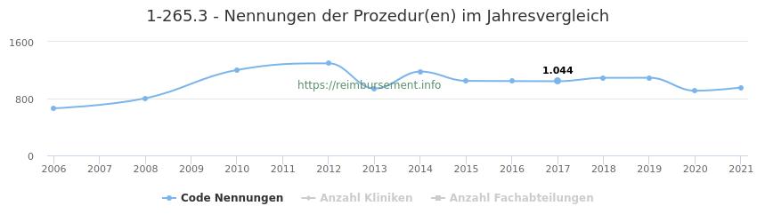 1-265.3 Nennungen der Prozeduren und Anzahl der einsetzenden Kliniken, Fachabteilungen pro Jahr