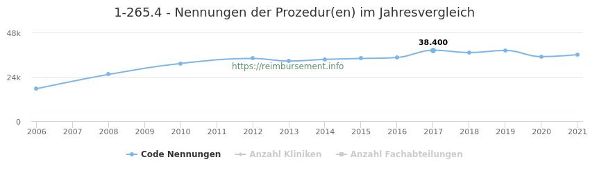 1-265.4 Nennungen der Prozeduren und Anzahl der einsetzenden Kliniken, Fachabteilungen pro Jahr