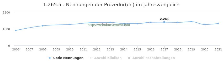 1-265.5 Nennungen der Prozeduren und Anzahl der einsetzenden Kliniken, Fachabteilungen pro Jahr