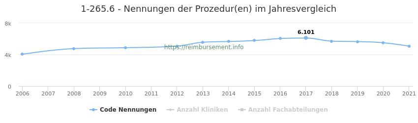 1-265.6 Nennungen der Prozeduren und Anzahl der einsetzenden Kliniken, Fachabteilungen pro Jahr