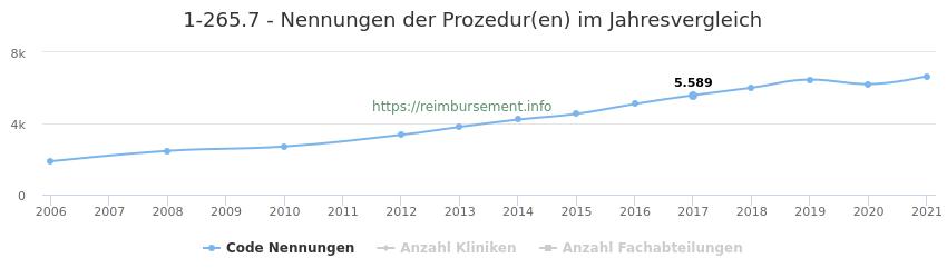 1-265.7 Nennungen der Prozeduren und Anzahl der einsetzenden Kliniken, Fachabteilungen pro Jahr