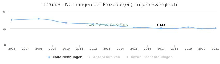1-265.8 Nennungen der Prozeduren und Anzahl der einsetzenden Kliniken, Fachabteilungen pro Jahr