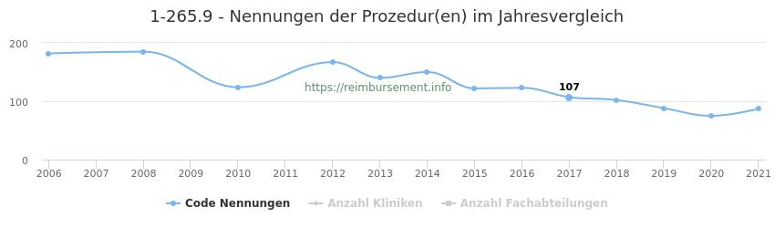 1-265.9 Nennungen der Prozeduren und Anzahl der einsetzenden Kliniken, Fachabteilungen pro Jahr