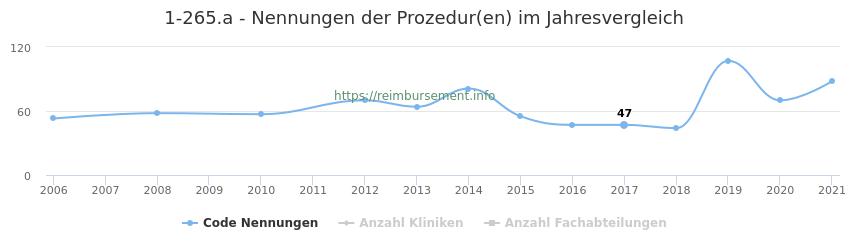 1-265.a Nennungen der Prozeduren und Anzahl der einsetzenden Kliniken, Fachabteilungen pro Jahr