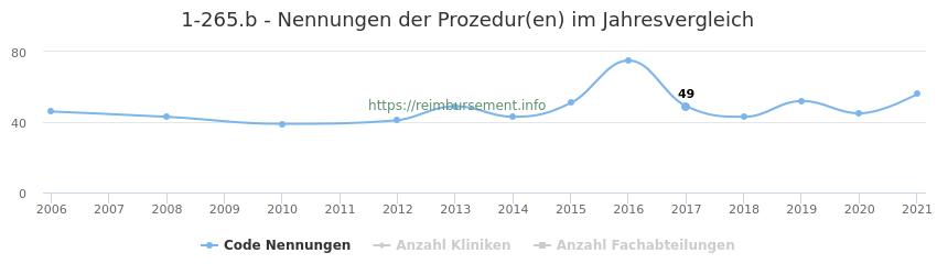 1-265.b Nennungen der Prozeduren und Anzahl der einsetzenden Kliniken, Fachabteilungen pro Jahr