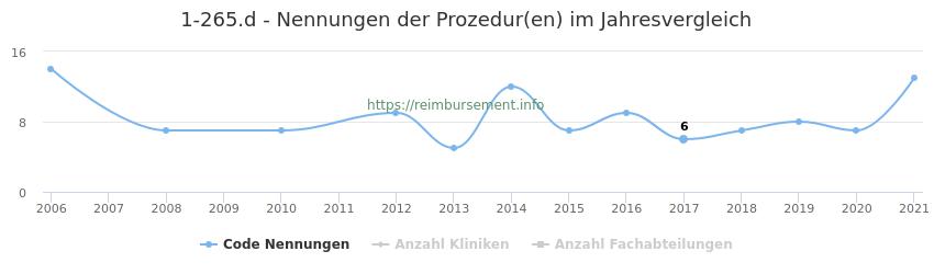 1-265.d Nennungen der Prozeduren und Anzahl der einsetzenden Kliniken, Fachabteilungen pro Jahr