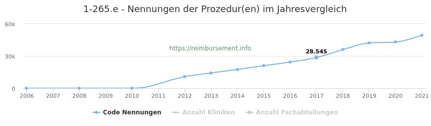 1-265.e Nennungen der Prozeduren und Anzahl der einsetzenden Kliniken, Fachabteilungen pro Jahr