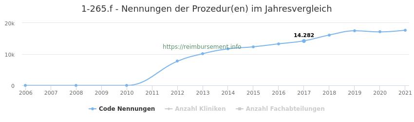 1-265.f Nennungen der Prozeduren und Anzahl der einsetzenden Kliniken, Fachabteilungen pro Jahr