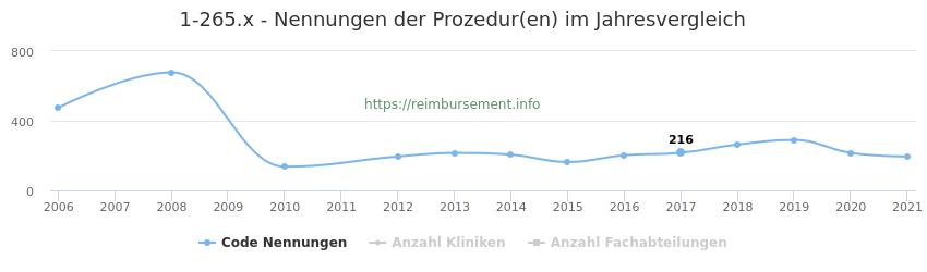 1-265.x Nennungen der Prozeduren und Anzahl der einsetzenden Kliniken, Fachabteilungen pro Jahr