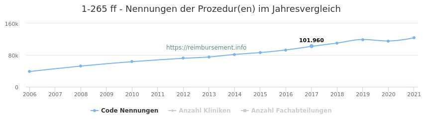 1-265 Nennungen der Prozeduren und Anzahl der einsetzenden Kliniken, Fachabteilungen pro Jahr