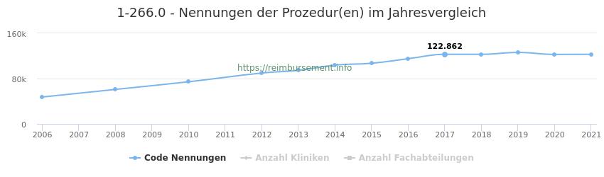 1-266.0 Nennungen der Prozeduren und Anzahl der einsetzenden Kliniken, Fachabteilungen pro Jahr