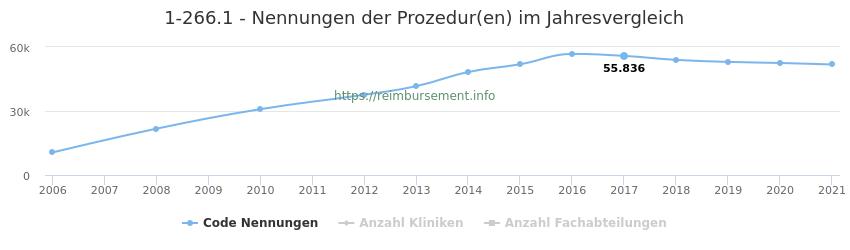 1-266.1 Nennungen der Prozeduren und Anzahl der einsetzenden Kliniken, Fachabteilungen pro Jahr