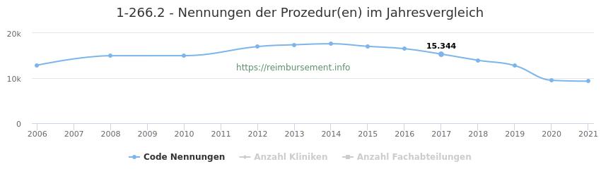 1-266.2 Nennungen der Prozeduren und Anzahl der einsetzenden Kliniken, Fachabteilungen pro Jahr