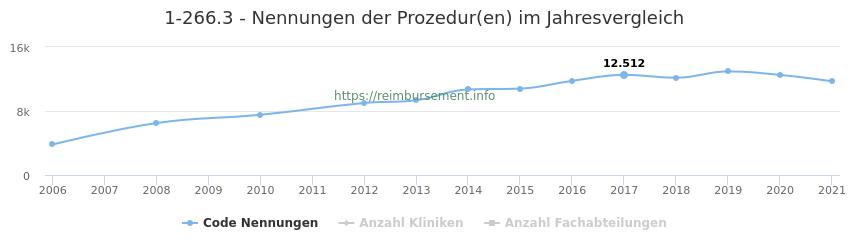 1-266.3 Nennungen der Prozeduren und Anzahl der einsetzenden Kliniken, Fachabteilungen pro Jahr