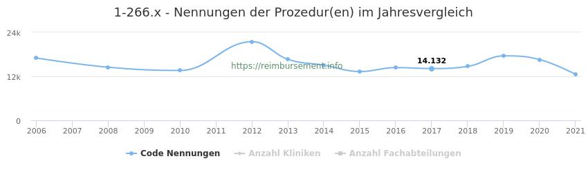 1-266.x Nennungen der Prozeduren und Anzahl der einsetzenden Kliniken, Fachabteilungen pro Jahr