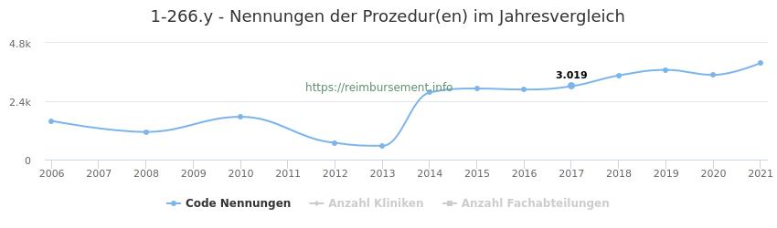 1-266.y Nennungen der Prozeduren und Anzahl der einsetzenden Kliniken, Fachabteilungen pro Jahr