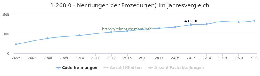 1-268.0 Nennungen der Prozeduren und Anzahl der einsetzenden Kliniken, Fachabteilungen pro Jahr