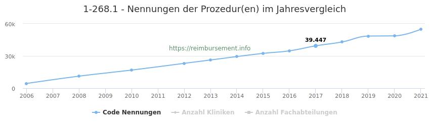 1-268.1 Nennungen der Prozeduren und Anzahl der einsetzenden Kliniken, Fachabteilungen pro Jahr