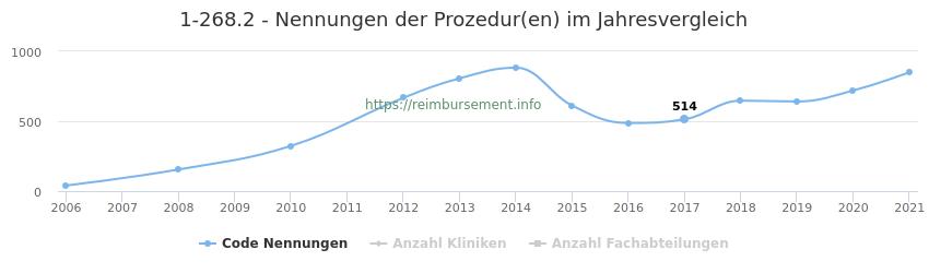 1-268.2 Nennungen der Prozeduren und Anzahl der einsetzenden Kliniken, Fachabteilungen pro Jahr