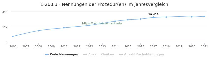 1-268.3 Nennungen der Prozeduren und Anzahl der einsetzenden Kliniken, Fachabteilungen pro Jahr