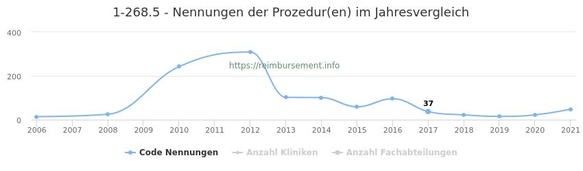 1-268.5 Nennungen der Prozeduren und Anzahl der einsetzenden Kliniken, Fachabteilungen pro Jahr