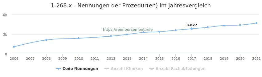 1-268.x Nennungen der Prozeduren und Anzahl der einsetzenden Kliniken, Fachabteilungen pro Jahr