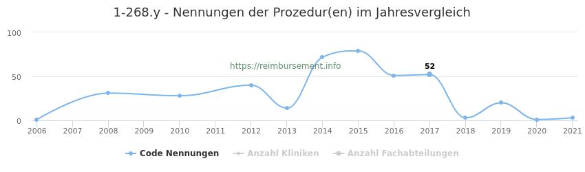 1-268.y Nennungen der Prozeduren und Anzahl der einsetzenden Kliniken, Fachabteilungen pro Jahr