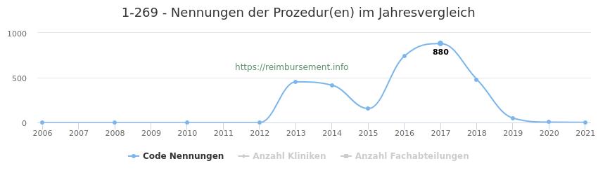 1-269 Nennungen der Prozeduren und Anzahl der einsetzenden Kliniken, Fachabteilungen pro Jahr