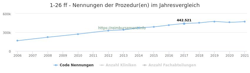 1-26 Nennungen der Prozeduren und Anzahl der einsetzenden Kliniken, Fachabteilungen pro Jahr