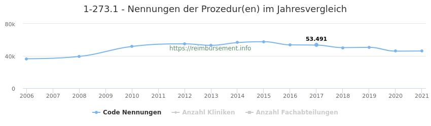 1-273.1 Nennungen der Prozeduren und Anzahl der einsetzenden Kliniken, Fachabteilungen pro Jahr