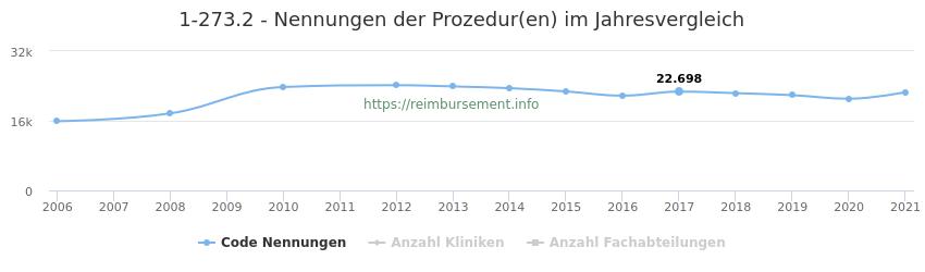 1-273.2 Nennungen der Prozeduren und Anzahl der einsetzenden Kliniken, Fachabteilungen pro Jahr