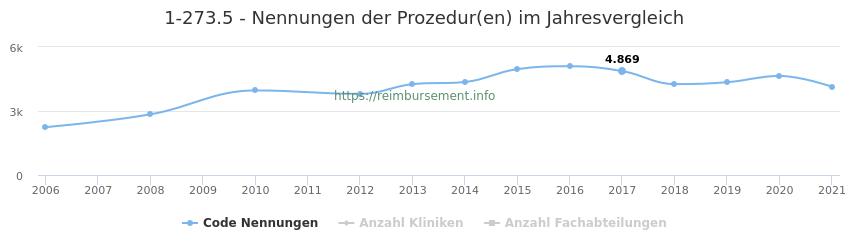 1-273.5 Nennungen der Prozeduren und Anzahl der einsetzenden Kliniken, Fachabteilungen pro Jahr