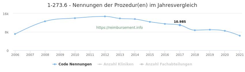 1-273.6 Nennungen der Prozeduren und Anzahl der einsetzenden Kliniken, Fachabteilungen pro Jahr