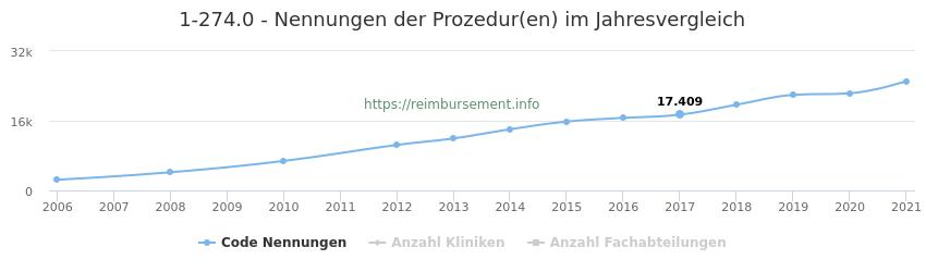 1-274.0 Nennungen der Prozeduren und Anzahl der einsetzenden Kliniken, Fachabteilungen pro Jahr