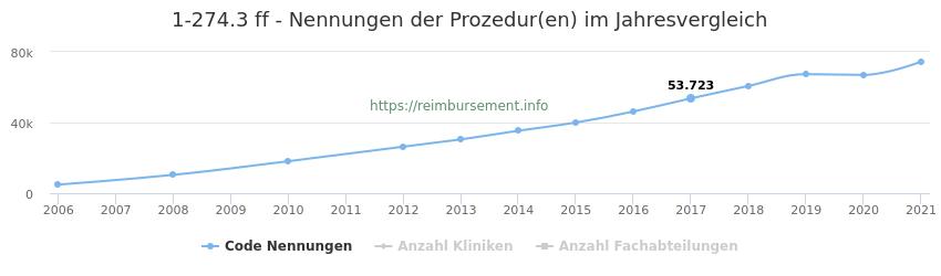 1-274.3 Nennungen der Prozeduren und Anzahl der einsetzenden Kliniken, Fachabteilungen pro Jahr