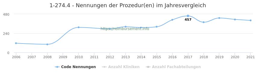 1-274.4 Nennungen der Prozeduren und Anzahl der einsetzenden Kliniken, Fachabteilungen pro Jahr
