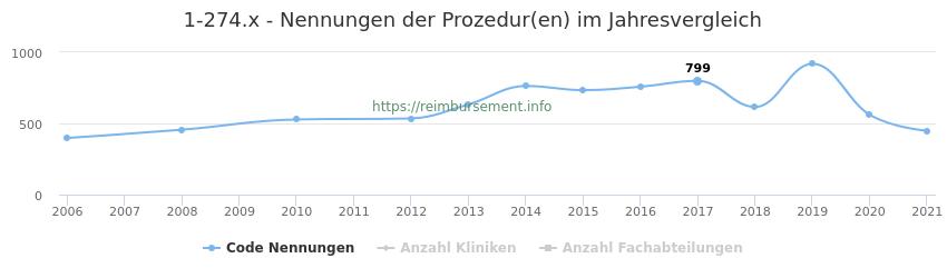 1-274.x Nennungen der Prozeduren und Anzahl der einsetzenden Kliniken, Fachabteilungen pro Jahr