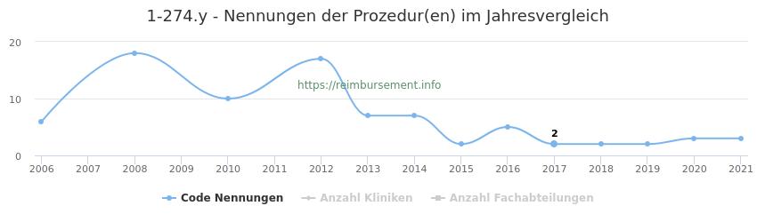 1-274.y Nennungen der Prozeduren und Anzahl der einsetzenden Kliniken, Fachabteilungen pro Jahr