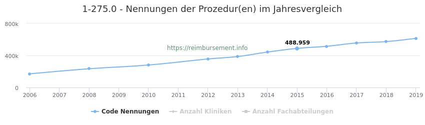 1-275.0 Nennungen der Prozeduren und Anzahl der einsetzenden Kliniken, Fachabteilungen pro Jahr