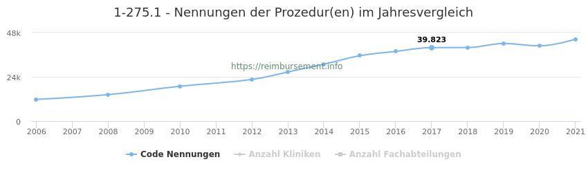 1-275.1 Nennungen der Prozeduren und Anzahl der einsetzenden Kliniken, Fachabteilungen pro Jahr