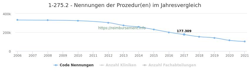 1-275.2 Nennungen der Prozeduren und Anzahl der einsetzenden Kliniken, Fachabteilungen pro Jahr