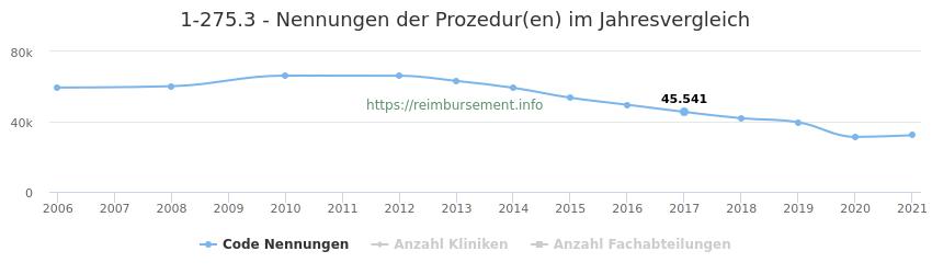 1-275.3 Nennungen der Prozeduren und Anzahl der einsetzenden Kliniken, Fachabteilungen pro Jahr