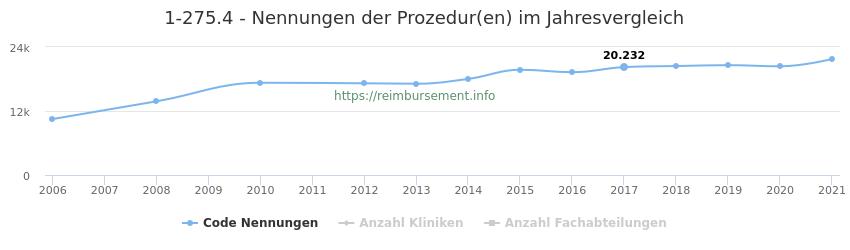 1-275.4 Nennungen der Prozeduren und Anzahl der einsetzenden Kliniken, Fachabteilungen pro Jahr