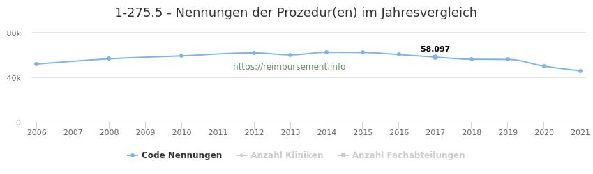 1-275.5 Nennungen der Prozeduren und Anzahl der einsetzenden Kliniken, Fachabteilungen pro Jahr
