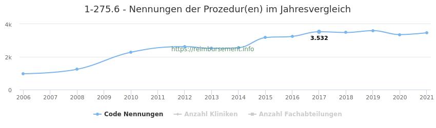 1-275.6 Nennungen der Prozeduren und Anzahl der einsetzenden Kliniken, Fachabteilungen pro Jahr